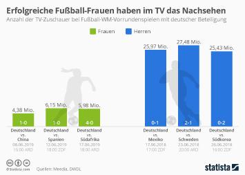 Infografik - TV Zuschauer bei der Fussball WM der Frauen und Maenner