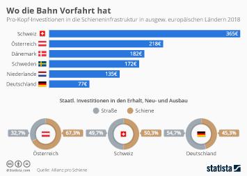 Infografik - Pro-Kopf-Investitionen in die Schieneninfrastruktur in Österreich und Schweiz