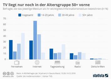 Infografik - Wichtigstes Informationsmedium in Deutschland