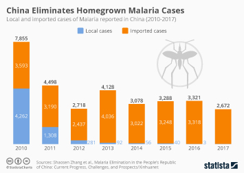 China Eliminates All Homegrown Malaria Cases