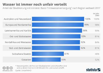 Infografik: Wasser ist immer noch unfair verteilt | Statista