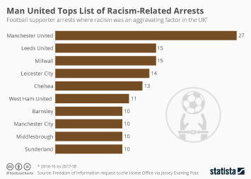 Infographic - football supporter arrests where racism was an aggravating factor