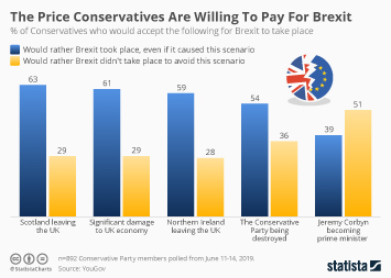 Infographic - The Price Conservatives Are Willing To Pay For Brexit
