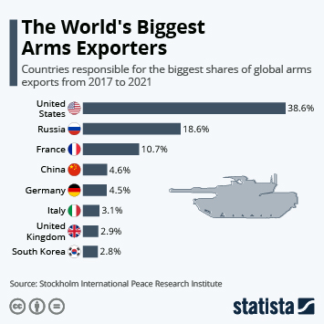 U.S. Still Accounts For The Bulk Of Global Arms Exports