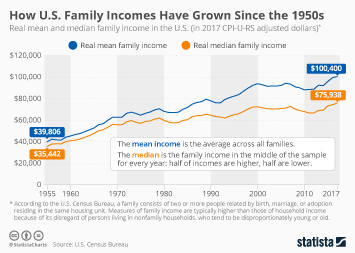 Infographic: How U.S. Family Incomes Have Grown Since the 1950s | Statista