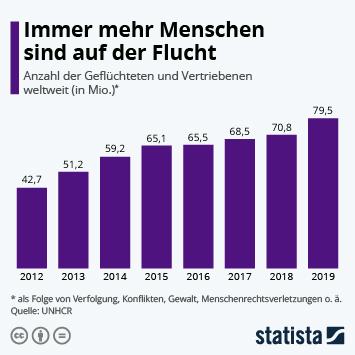 Infografik: So viele Menschen sind weltweit auf der Flucht | Statista