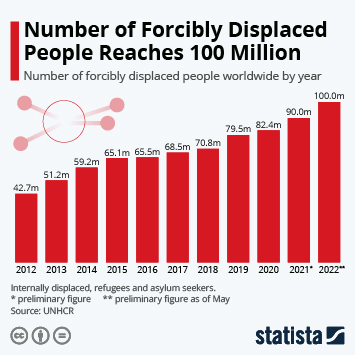 Infographic - forcibly displaced worldwide timeline