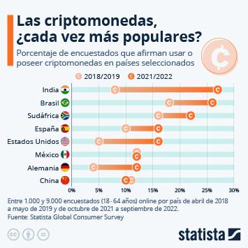 Infografía: ¿Qué tan comunes son las criptomonedas en el mundo? | Statista