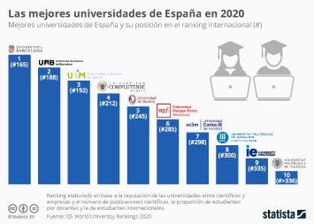 Infografía - Mejores universidades de España