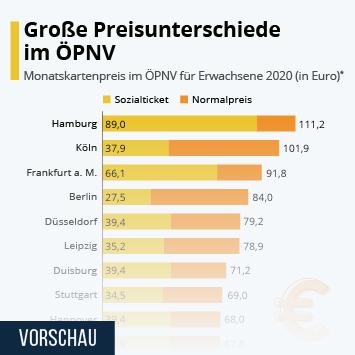 Infografik: Große Preisunterschiede beim ÖPNV | Statista