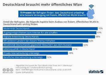 Infografik - Umfrage zum Ausbau von freiem öffentlichen WLAN in Deutschland