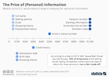 Infographic: The Price of (Personal) Information | Statista