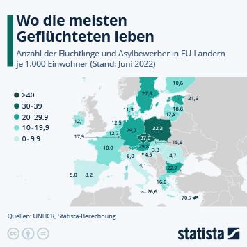 Infografik - Flüchtlinge und Asylbewerber in EU-Ländern