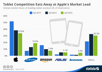 Infographic: Tablet Competition Eats Away at Apple's Market Lead | Statista