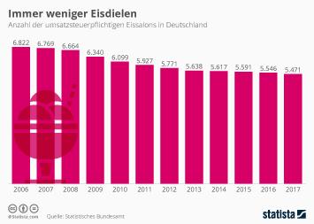 Infografik - Anzahl der Eisdielen in Deutschland