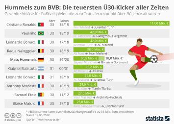 Infografik - Die teuersten Ü30 Transfers