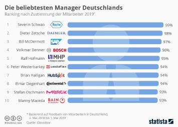 Infografik - Ranking der beliebtesten Manager Deutschlands