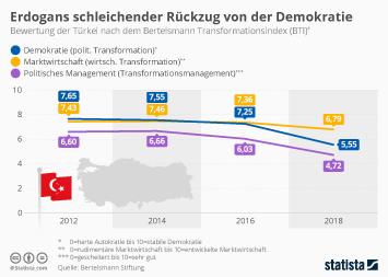 Infografik - Bewertung der Demokratie in der Türkei nach Indexwert