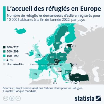 Infographie - nombre de refugies pour 1000 habitants dans union europeenne