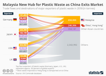 Infographic - trade flows of major exporters of plastic waste