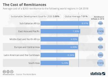 Infographic - Remittance costs by region
