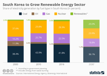 Infographic - electricity generation in Korea by type