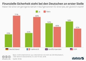 Infografik: Finanzielle SIcherheit steht bei den Deutschen an erster Stelle | Statista