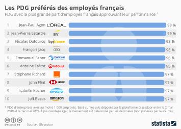 Infographie - PDG preferes des employes francais