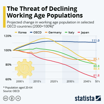 Infographic: Decline of Working Age Population Concern for Some OECD Countries | Statista