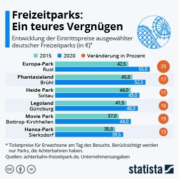 Infografik - Eintrittspreise in deutschen Freizeitparks