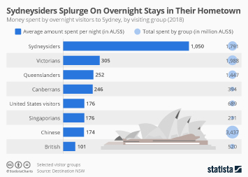 Infographic - money spend by different visitors groups Sydney