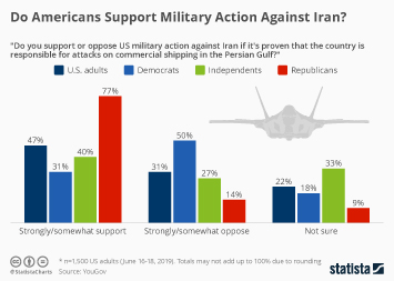 Infographic - share of Americans who support or oppose military action against Iran