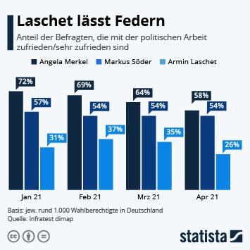Infografik - Zufriedenheit mit der politischen Arbeit von Merkel und potentiellen Kanzlerkandidaten