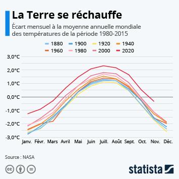Infographie: La Terre se réchauffe | Statista