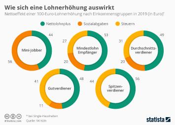 Infografik - Nettoeffekt von Einkommenserhöhungen