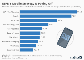 Infographic - mobile traffic magazines