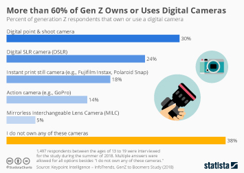 Infographic - generation z camera use