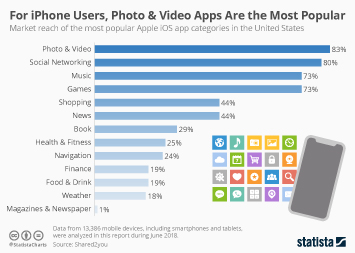 Infographic - top iphone app categories