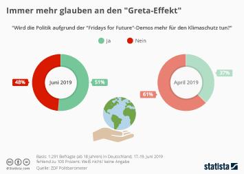 "Infografik: Immer mehr glauben an den ""Greta-Effekt"" | Statista"