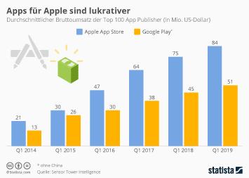 Infografik - durchschnittlicher Bruttoumsatz der Top 100 App Publisher