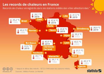Infographie - records de chaleur dans une selection de villes de france