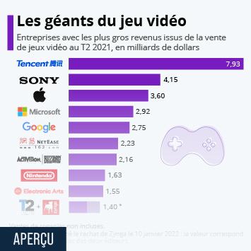 Infographie - classement des editeurs de jeux video selon le chiffre d affaires