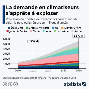 Infographie: La demande en climatiseurs s'apprête à exploser | Statista
