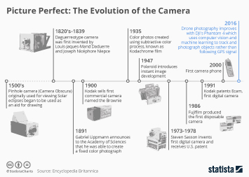 Infographic - camera timeline