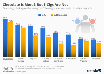 Infographic - moral habits worldwide