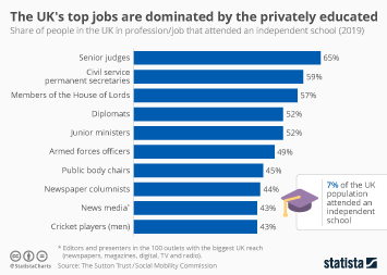Infographic - UK top jobs dominated by privately educated