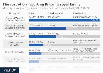 Infographic - most expensive journeys conducted by members of the royal family