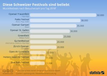 Infografik - Besucherzahl ausgewählter Festivals in der Schweiz