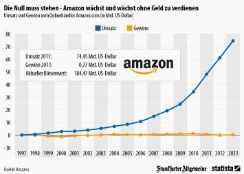 Infografik - Umsatz und Gewinn von Amazon