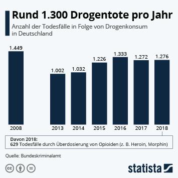 Infografik: Rund 1.300 Drogentote pro Jahr | Statista
